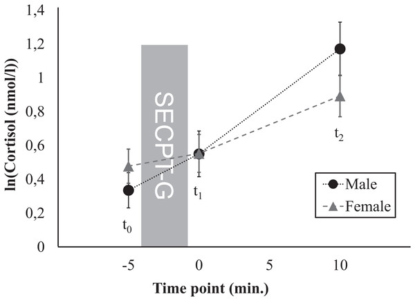 Time course of the cortisol response, separately for men and women.