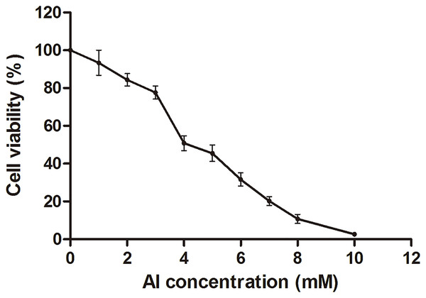 Cell viability of HT-29 cells after Al exposure.