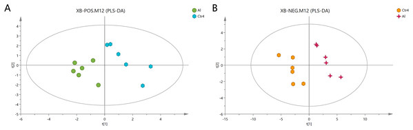 PLS-DA score plots of metabolites in HT-29 cells in the positive-ion mode (A) and negative-ion mode (B).