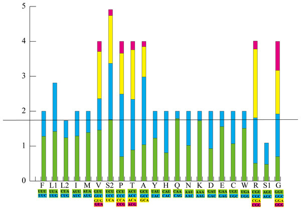 The relative synonymous codon usage (RSCU) in the P. adspersus mitogenome.