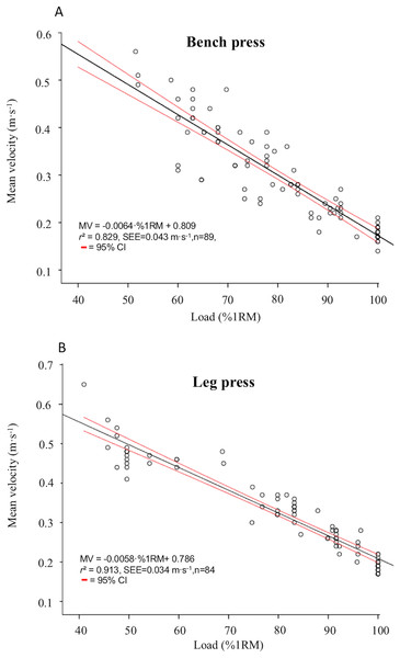 Relationship between relative load (%1RM) and mean velocity (MV) in the bench press (A) and leg press (B).