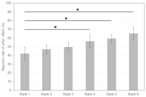 Rejection rates for unfair offers increase with increasing social distance of political party supporters in study 2.