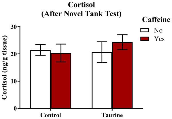 Measures of zebrafish neuroendocrine function after the novel tank test.