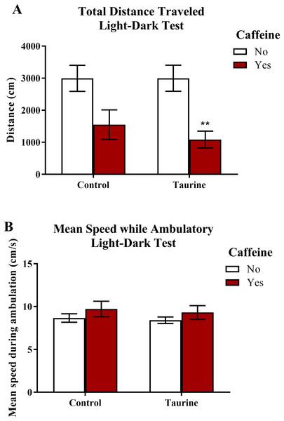 Measures of zebrafish motor activity in the light-dark test.