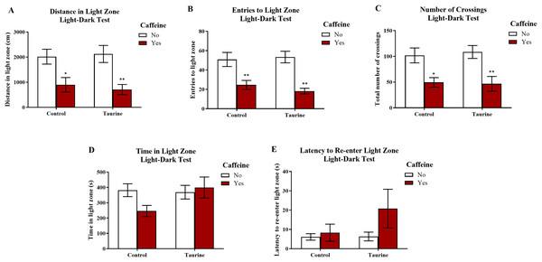 Measures of zebrafish exploratory behavior in the light-dark test.