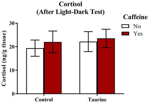 Measures of zebrafish neuroendocrine function after the light-dark test.