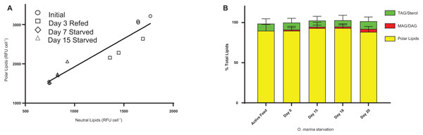 O. marina maintains a constant ratio of polar:neutral lipids during a 20-day starvation period.