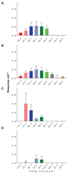 Changes in hexane soluble NSF lipid extracts during active feeding and prolonged starvation of O. marina.