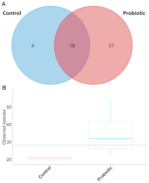 (A) Venn diagram showing shared and unshared genus in two different groups; (B) box plots exhibiting the species richness in two different feeding conditions after trial.