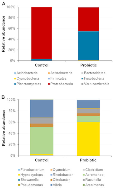 Microbial communities in two different fed groups after trial; (A) relative abundance of bacterial OTUs at phylum level; (B) Relative abundance of bacterial OTUs at genus level.
