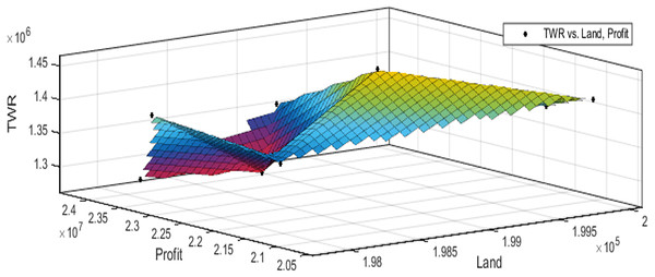 Pareto optimal solutions for test case 8.