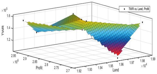Pareto optimal solutions for test case 2.