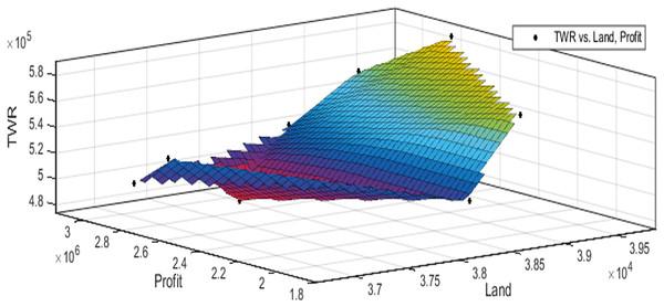 Pareto optimal solutions for test case 3.