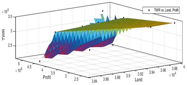 Pareto optimal solutions for test case 4.
