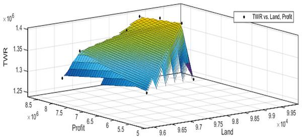 Pareto optimal solutions for test case 5.