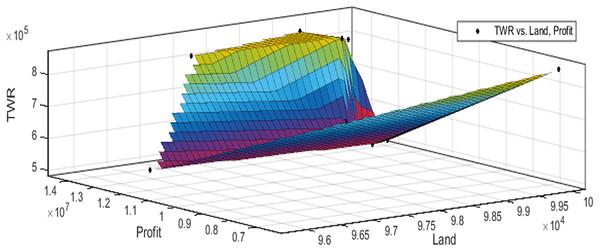 Pareto optimal solutions for test case 6.