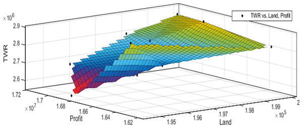 Pareto optimal solutions for test case 7.