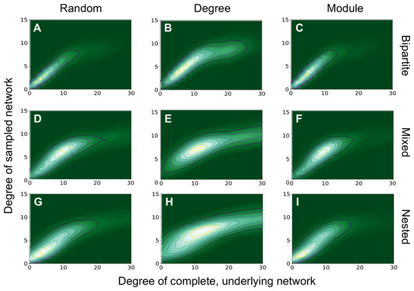 Degree of the sampled network vs degree of the complete network.