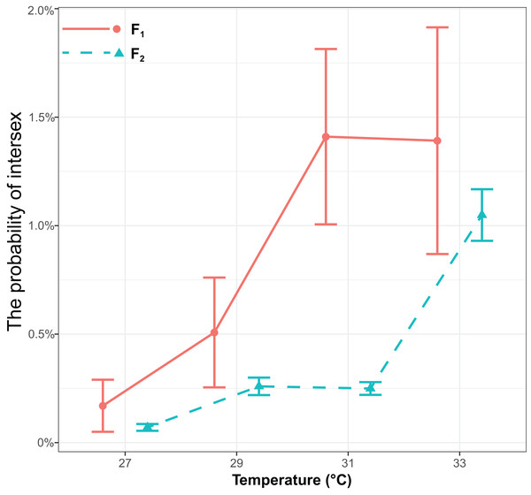 The effects of different temperature in the parental generation (27, 29, 31, and 33 °C) on the probability of intersex in the F1 and F2 generation in T. preW+.