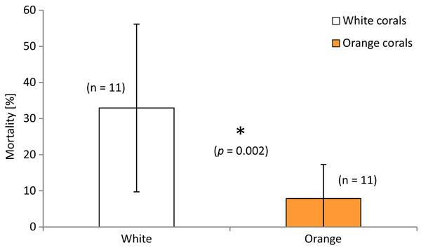 Mortality (in percent dead polyps per branch) of white and orange corals averaged over all three locations.