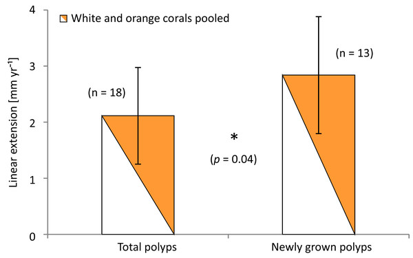 Average linear extension rates (in mm per year) of total stained polyps and polyps grown newly after staining.