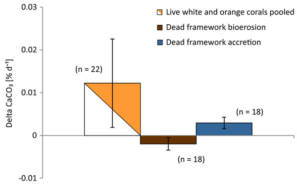 Growth rates (calcification) of live corals and bioerosion and accretion rates of dead coral framework averaged over all three deployment sites.