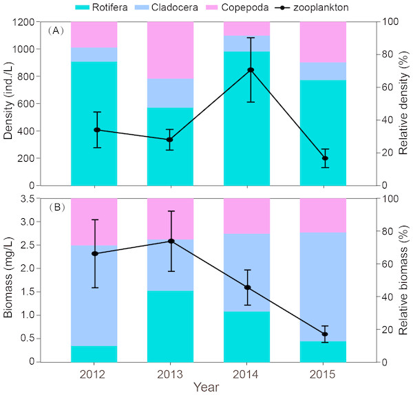 Interannual differences in density (ind./L) and biomass (mg/L), relative density and biomass (%) of zooplankton in Shahu Lake during 2012–2015.