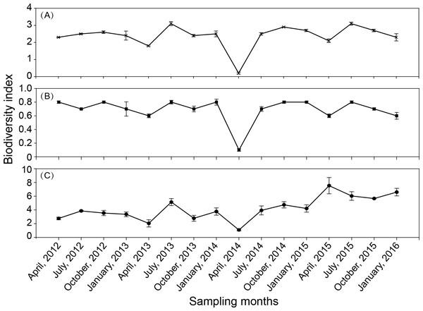 Seasonal variation in biodiversity index in Shahu Lake during 2012–2015.