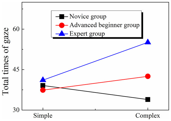 Gaze times of orienteers at different skill levels.
