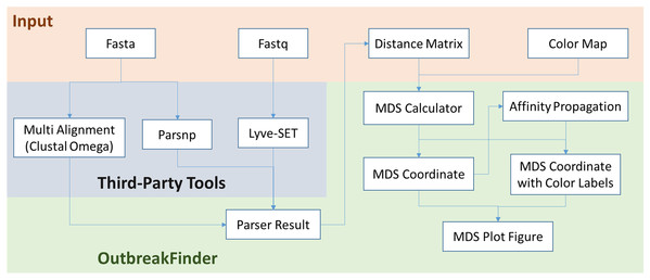 The schematic workflow of OutbreakFinder.