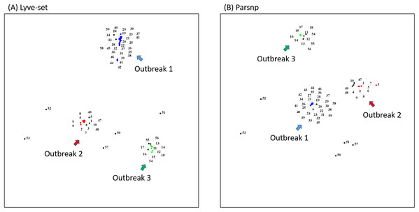 MDS plots of the 59 Salmonella Heidelberg isolates.