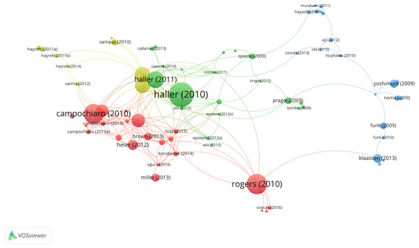 Citation analysis of documents.