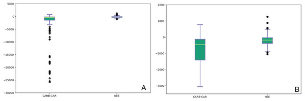 Box plots of annual records from CARB-CAR (340 years, 63 sites) and NEE1 (540 years, 59 sites) projects.