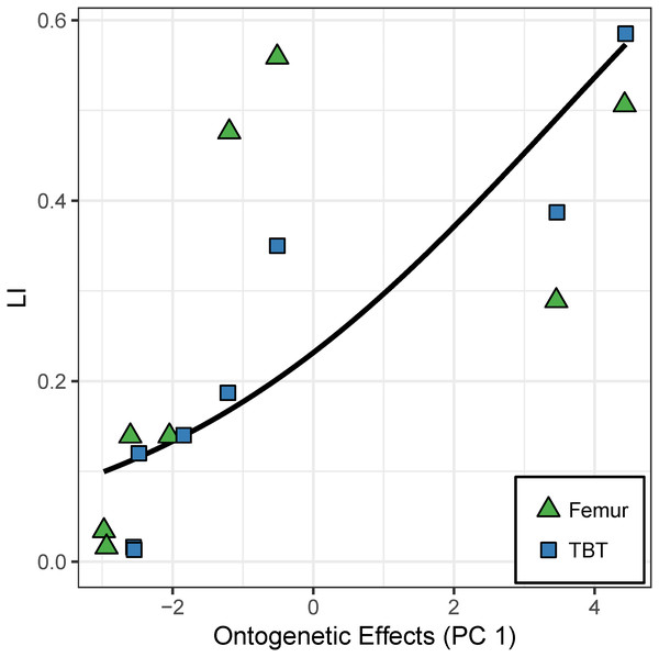 """Effect of the """"ontogenetic axis"""" (PC 1) on laminarity (LI) in the cardinal octants of the hindlimb."""