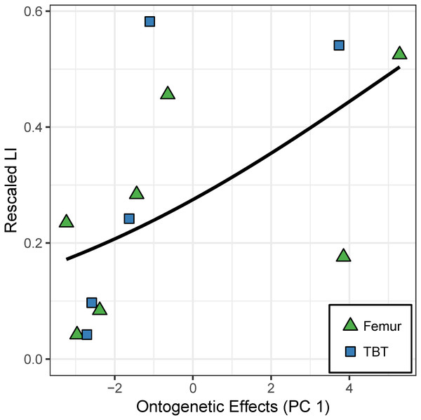 """Effect of the """"ontogenetic axis"""" on laminarity (LI) in the caudal octants of the hindlimb."""