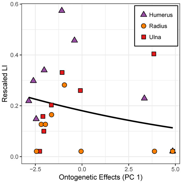 """Effect of the """"ontogenetic axis"""" on laminarity (LI) in cardinal octants of the forelimb."""