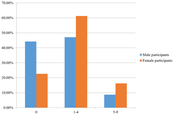 Percentage of male (n = 172) and female participants (n = 482) having a Beighton score of 0, 1–4, and 5–9.