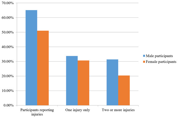 Percent of self-reported musculoskeletal injuries for male and female participants.