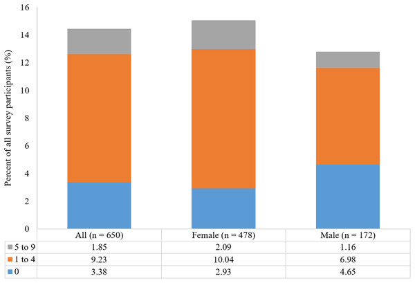 Proportion of all participants reporting the presence of chronic joint pain by Beighton score categories and by gender.