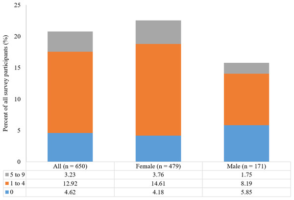 Proportion of all participants reporting the presence of chronic neck and back pain by Beighton score categories and by gender.