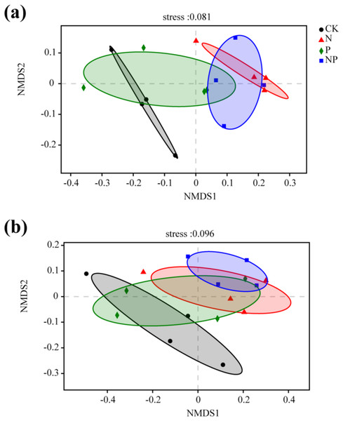 Non-metric multidimensional scaling (NMDS) ordination of the soil bacterial (A) and fungal (B) community structure under different treatments.