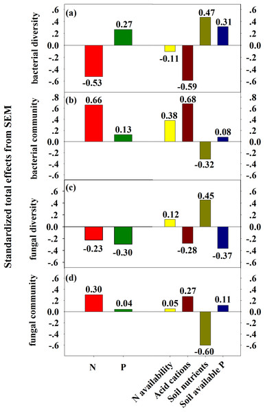 SEM-derived standardized total effects of N and P additions, and variables including N availability, acid cations, soil nutrients, and soil available P on bacterial diversity and community composition (A–B) and fungal diversity (C–D).