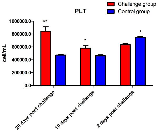 Platelet count (PLT) after fungal challenge.