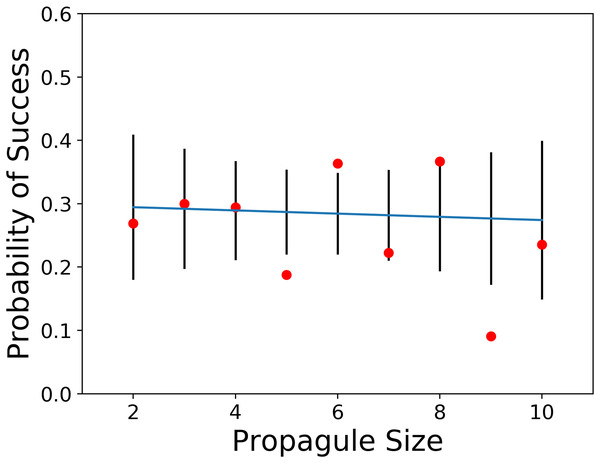 Plot of probability of introduction success vs. propagule sizes of two through 10 with observed values, and 95% confidence limits (data from Sol et al., 2012).