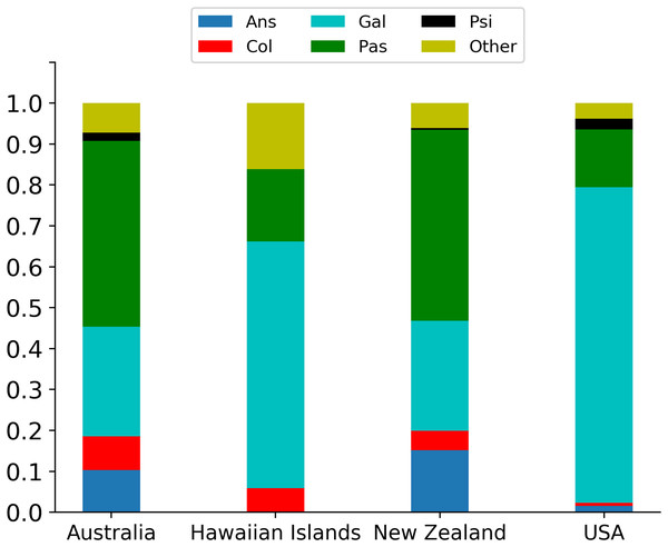 Percentage breakdown of the five principally involved taxonomic orders: Ans, Anseriformes; Col, Columbiformes; Gal, Galliformes; Pas, Passeriformes; Psi, Psittaciformes; Other, multiple orders) in the four locations with the most releases (Australia).