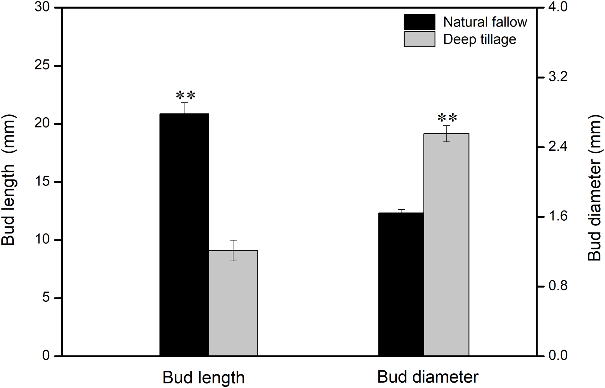 Responses of weed community, soil nutrients, and microbes to