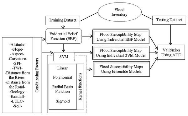 Methodology flowchart.