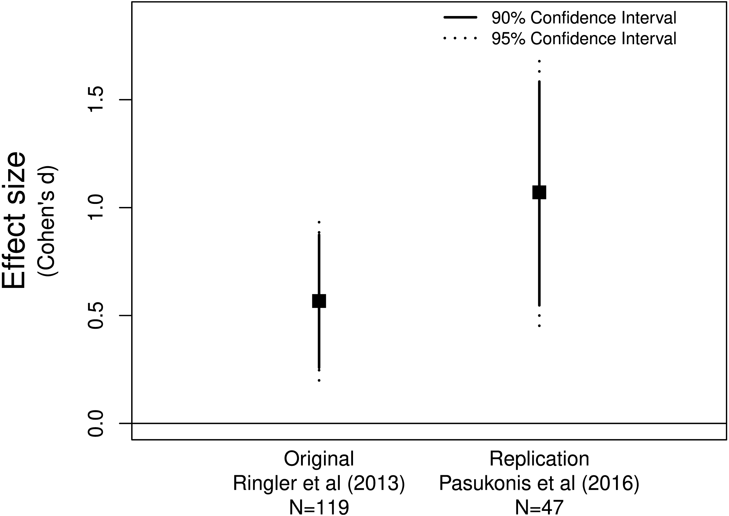 Rate and success of study replication in ecology and