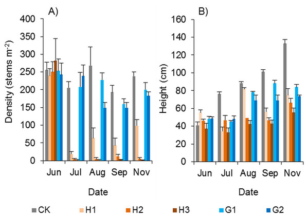 Effects of herbicides on the growth of Spartina alterniflora.