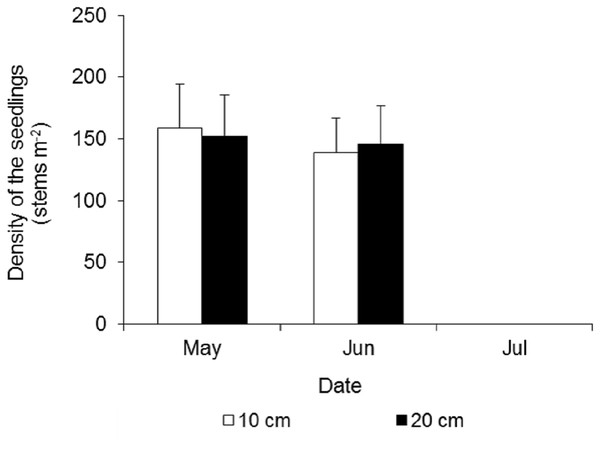 Density dynamics of the seedlings of Spartina alterniflora under different waterlogging treatments.